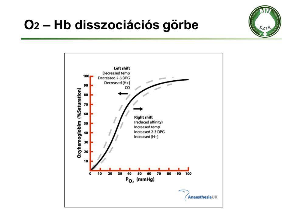 O 2 – Hb disszociációs görbe