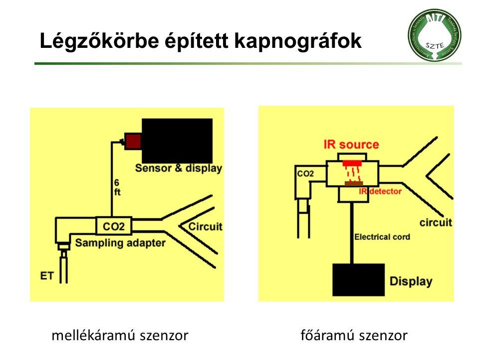 Légzőkörbe épített kapnográfok mellékáramú szenzorfőáramú szenzor