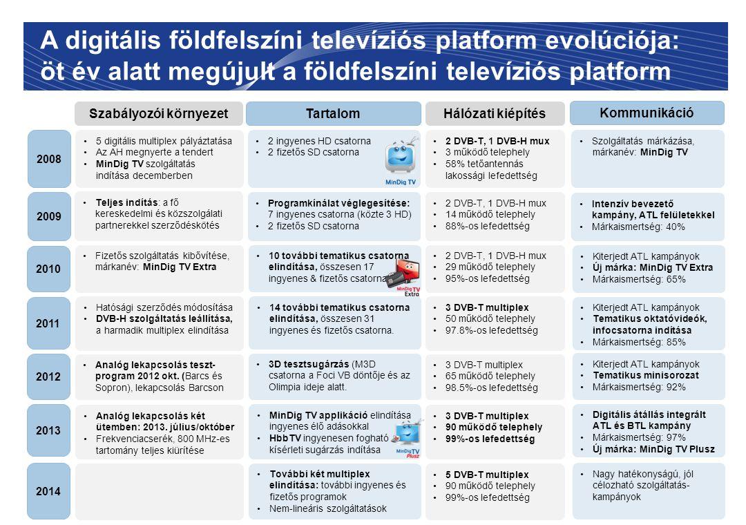 A digitális földfelszíni televíziós platform evolúciója: öt év alatt megújult a földfelszíni televíziós platform Programkínálat véglegesítése: 7 ingye
