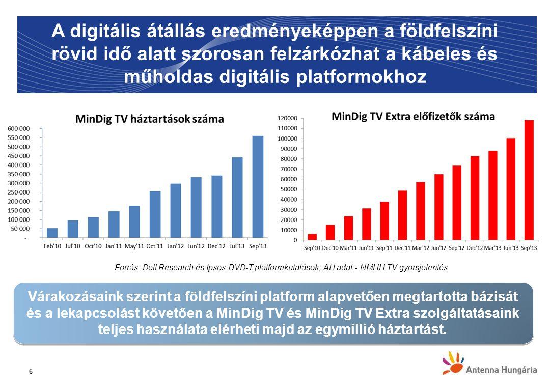 6 65 98,5 % Várakozásaink szerint a földfelszíni platform alapvetően megtartotta bázisát és a lekapcsolást követően a MinDig TV és MinDig TV Extra szo