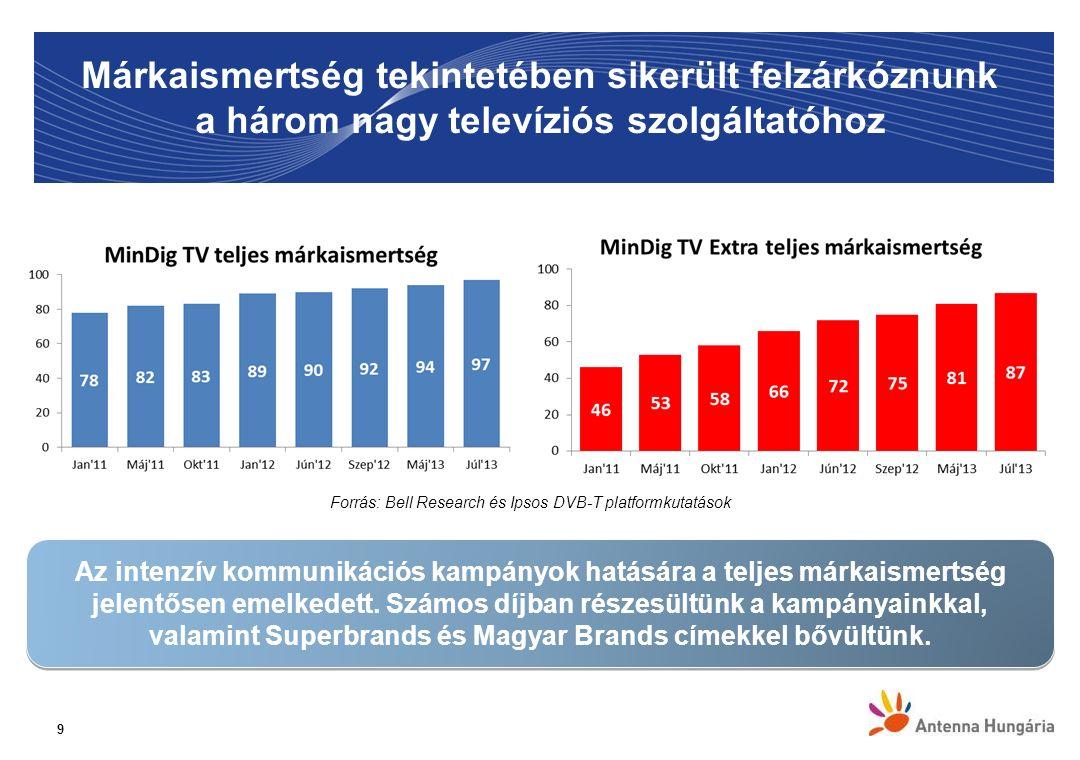 Márkaismertség tekintetében sikerült felzárkóznunk a három nagy televíziós szolgáltatóhoz 9 Az intenzív kommunikációs kampányok hatására a teljes márk