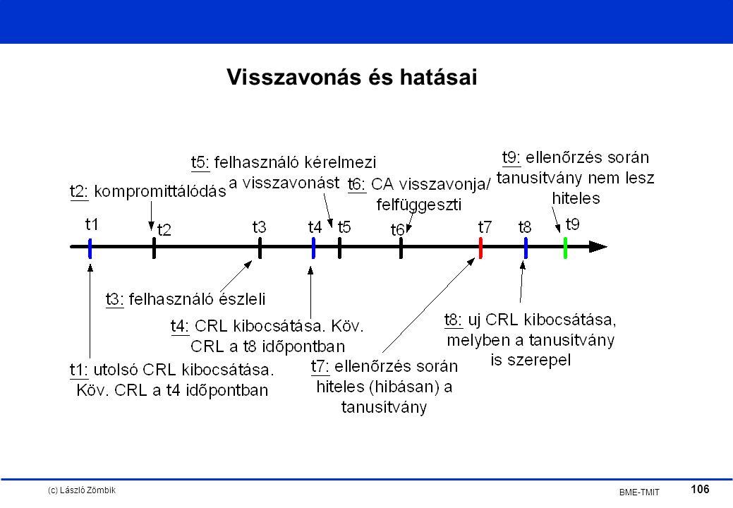 (c) László Zömbik 106 BME-TMIT Visszavonás és hatásai