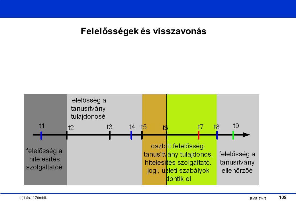 (c) László Zömbik 108 BME-TMIT Felelősségek és visszavonás