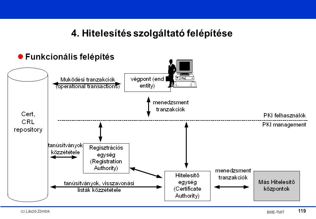 (c) László Zömbik 119 BME-TMIT 4. Hitelesítés szolgáltató felépítése Funkcionális felépítés
