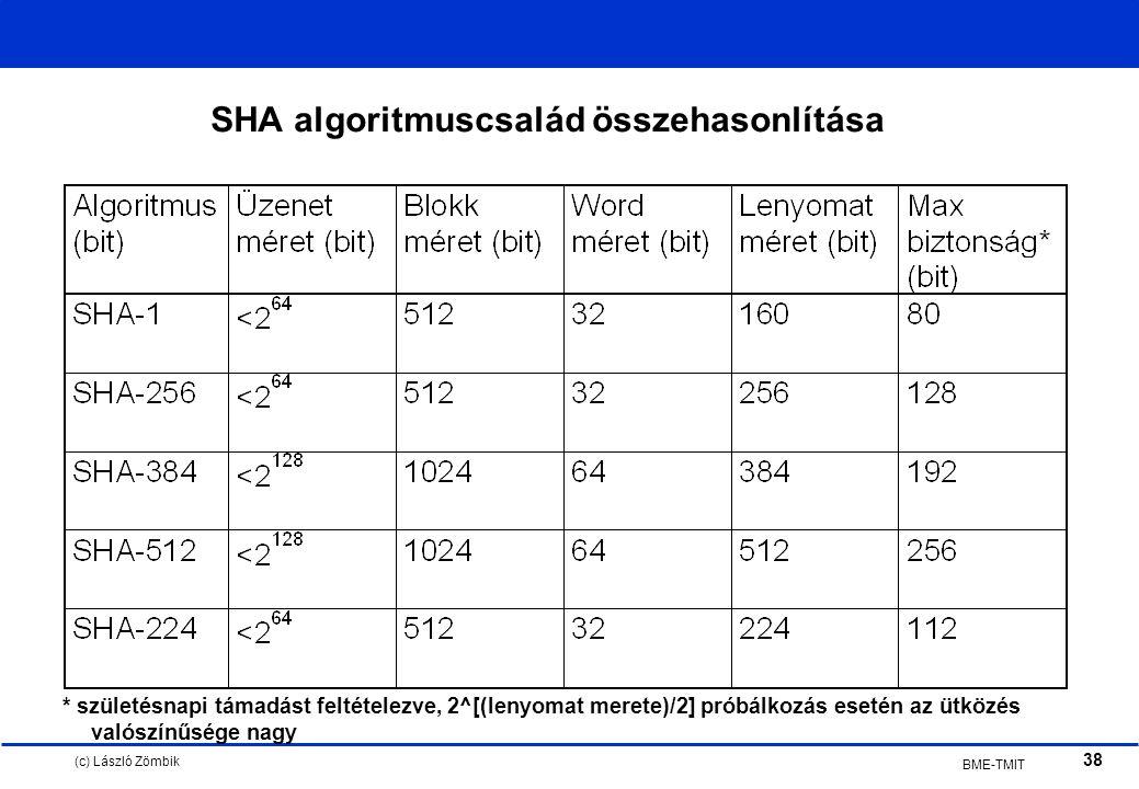 (c) László Zömbik 38 BME-TMIT SHA algoritmuscsalád összehasonlítása * születésnapi támadást feltételezve, 2^[(lenyomat merete)/2] próbálkozás esetén az ütközés valószínűsége nagy