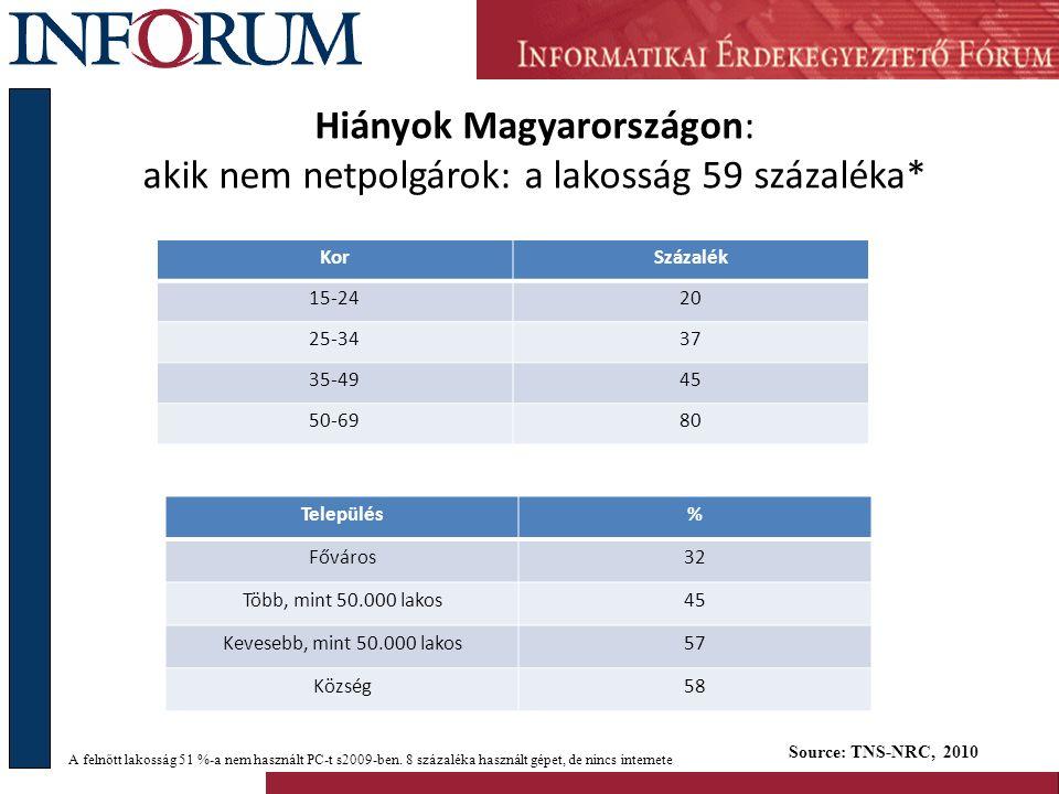 Irodalom Az infokommunikácios technológiák (ikt) szektor iparpolitikai akcióterve http://www.nfgm.gov.hu/data/cms2013543/IKT_Akcioterv.pdf http://www.nfgm.gov.hu/data/cms2013543/IKT_Akcioterv.pdf Kék Notesz 2009 http://mek.oszk.hu/07000/07087/http://mek.oszk.hu/07000/07087/ Első Magyar eInclusion Jelentés 2007 http://einclusion.hu/2007-09-11/einclsuion-eves-jelentes-2007/http://einclusion.hu/2007-09-11/einclsuion-eves-jelentes-2007/ e-Befogadás éves jelentés, 2008 http://einclusion.hu/2009-03-25/inforum-e-befogadas-eves-jelentes- 2008/http://einclusion.hu/2009-03-25/inforum-e-befogadas-eves-jelentes- 2008/ Wim Kok Jelentés http://einclusion.hu/2007-09-16/wim-kok-jelentes/http://einclusion.hu/2007-09-16/wim-kok-jelentes/ Az e-integrációra vonatkozó európai i2010 kezdeményezés http://einclusion.hu/2007-11- 22/%E2%80%9Ereszvetel-az-informacios-tarsadalomban%E2%80%9D-az-e-integraciora-vonatkozo- europai-i2010-kezdemenyezes/http://einclusion.hu/2007-11- 22/%E2%80%9Ereszvetel-az-informacios-tarsadalomban%E2%80%9D-az-e-integraciora-vonatkozo- europai-i2010-kezdemenyezes/ Kormányjelentés az Országgyűlés e-Befogadásügyi Eseti Bizottságának http://einclusion.hu/2009-03- 12/kormanyjelentes-az-orszaggyules-e-befogadasugyi-eseti-bizottsaganak/http://einclusion.hu/2009-03- 12/kormanyjelentes-az-orszaggyules-e-befogadasugyi-eseti-bizottsaganak/ Digitális gazdaság kell Európának.