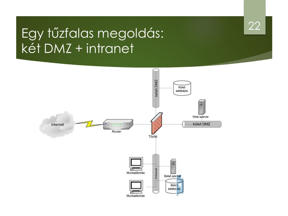 Egy tűzfalas megoldás: két DMZ + intranet 22