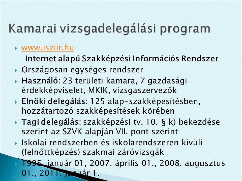  www.isziir.hu www.isziir.hu Internet alapú Szakképzési Információs Rendszer  Országosan egységes rendszer  Használó: 23 területi kamara, 7 gazdasá