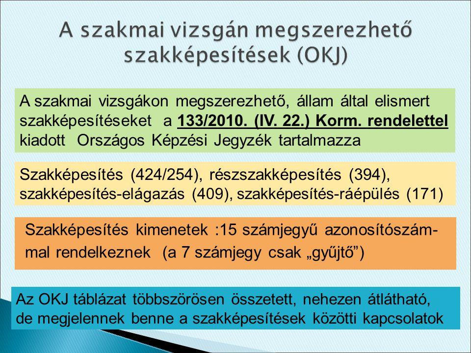 """Szakképesítés kimenetek :15 számjegyű azonosítószám- mal rendelkeznek (a 7 számjegy csak """"gyűjtő"""") A szakmai vizsgákon megszerezhető, állam által elis"""
