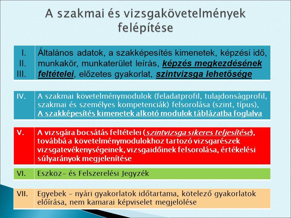 I. II. III. Általános adatok, a szakképesítés kimenetek, képzési idő, munkakör, munkaterület leírás, képzés megkezdésének feltételei, előzetes gyakorl