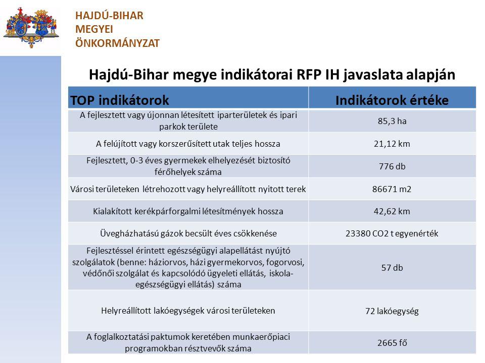 Hajdú-Bihar megye indikátorai RFP IH javaslata alapján TOP indikátorokIndikátorok értéke A fejlesztett vagy újonnan létesített iparterületek és ipari parkok területe 85,3 ha A felújított vagy korszerűsített utak teljes hossza 21,12 km Fejlesztett, 0-3 éves gyermekek elhelyezését biztosító férőhelyek száma 776 db Városi területeken létrehozott vagy helyreállított nyitott terek 86671 m2 Kialakított kerékpárforgalmi létesítmények hossza 42,62 km Üvegházhatású gázok becsült éves csökkenése 23380 CO2 t egyenérték Fejlesztéssel érintett egészségügyi alapellátást nyújtó szolgálatok (benne: háziorvos, házi gyermekorvos, fogorvosi, védőnői szolgálat és kapcsolódó ügyeleti ellátás, iskola- egészségügyi ellátás) száma 57 db Helyreállított lakóegységek városi területeken 72 lakóegység A foglalkoztatási paktumok keretében munkaerőpiaci programokban résztvevők száma 2665 fő HAJDÚ-BIHAR MEGYEI ÖNKORMÁNYZAT