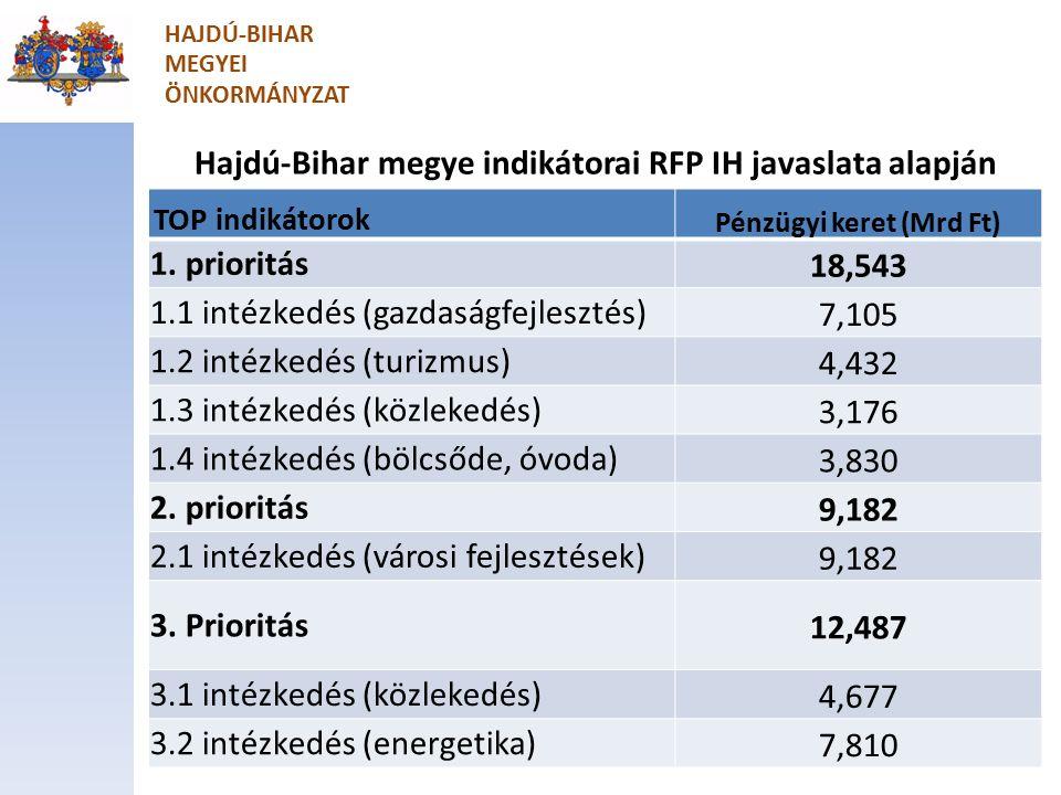 Hajdú-Bihar megye indikátorai RFP IH javaslata alapján TOP indikátorok Pénzügyi keret (Mrd Ft) 1.