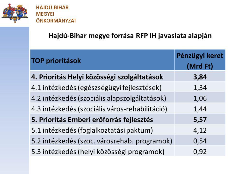 Hajdú-Bihar megye forrása RFP IH javaslata alapján TOP prioritások Pénzügyi keret (Mrd Ft) 4.