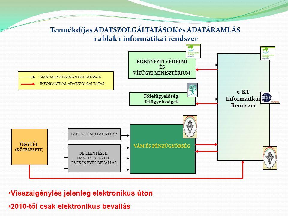 ÜGYFÉL (KÖTELEZETT) VÁM ÉS PÉNZÜGYŐRSÉG KÖRNYEZETVÉDELMI ÉS VÍZÜGYI MINISZTÉRIUM Termékdíjas ADATSZOLGÁLTATÁSOK és ADATÁRAMLÁS 1 ablak 1 informatikai rendszer e-KT Informatikai Rendszer Főfelügyelőség, felügyelőségek MANUÁLIS ADATSZOLGÁLTATÁSOK INFORMATIKAI ADATSZOLGÁLTATÁS IMPORT ESETI ADATLAP BEJELENTÉSEK, HAVI ÉS NEGYED- ÉVES ÉS ÉVES BEVALLÁS Visszaigénylés jelenleg elektronikus úton 2010-től csak elektronikus bevallás