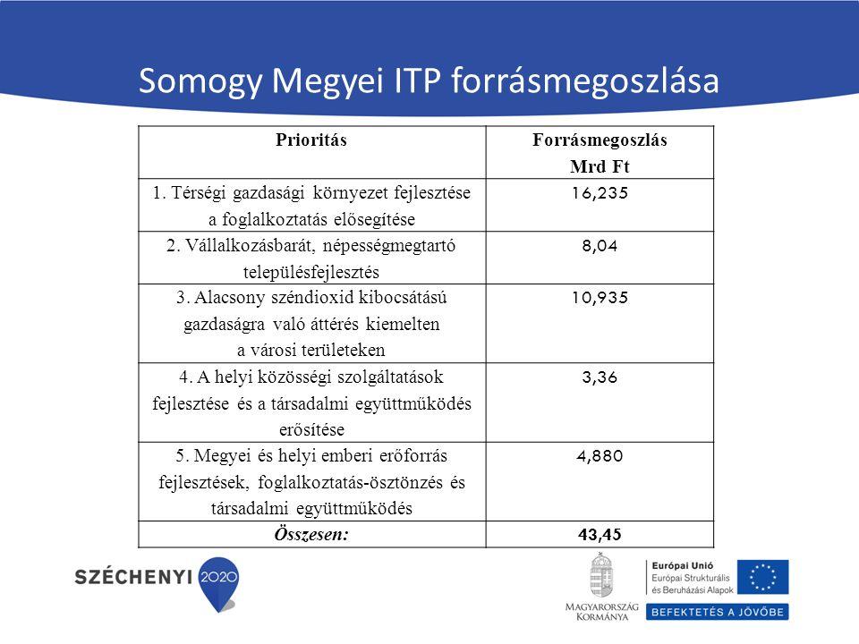 Somogy Megyei ITP forrásmegoszlása Prioritás Forrásmegoszlás Mrd Ft 1.