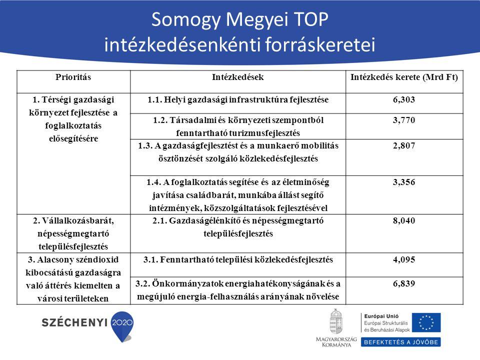 Somogy Megyei TOP intézkedésenkénti forráskeretei PrioritásIntézkedésekIntézkedés kerete (Mrd Ft) 1.