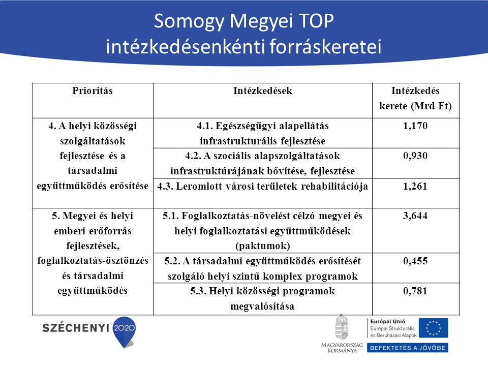 Somogy Megyei TOP intézkedésenkénti forráskeretei PrioritásIntézkedések Intézkedés kerete (Mrd Ft) 4.
