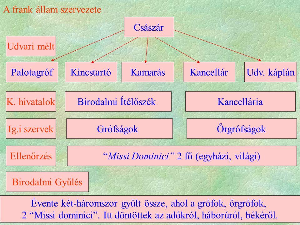 A frank állam szervezete Császár KancellárUdv. káplánKamarásKincstartóPalotagróf Udvari mélt K.