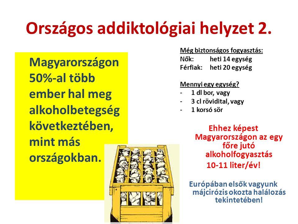 Magyarországon 50%-al több ember hal meg alkoholbetegség következtében, mint más országokban. Országos addiktológiai helyzet 2. Még biztonságos fogyas