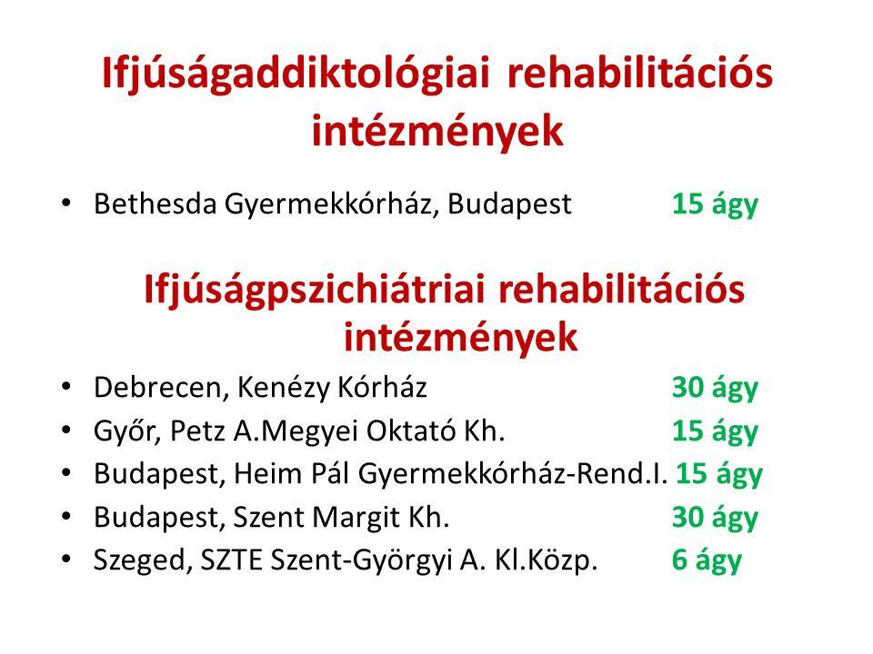 Ifjúságaddiktológiai rehabilitációs intézmények Bethesda Gyermekkórház, Budapest 15 ágy Ifjúságpszichiátriai rehabilitációs intézmények Debrecen, Kené