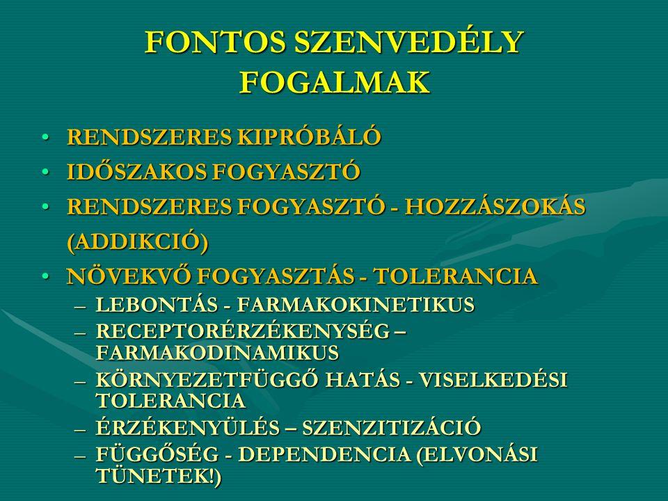 FONTOS SZENVEDÉLY FOGALMAK RENDSZERES KIPRÓBÁLÓRENDSZERES KIPRÓBÁLÓ IDŐSZAKOS FOGYASZTÓIDŐSZAKOS FOGYASZTÓ RENDSZERES FOGYASZTÓ - HOZZÁSZOKÁSRENDSZERES FOGYASZTÓ - HOZZÁSZOKÁS(ADDIKCIÓ) NÖVEKVŐ FOGYASZTÁS - TOLERANCIANÖVEKVŐ FOGYASZTÁS - TOLERANCIA –LEBONTÁS - FARMAKOKINETIKUS –RECEPTORÉRZÉKENYSÉG – FARMAKODINAMIKUS –KÖRNYEZETFÜGGŐ HATÁS - VISELKEDÉSI TOLERANCIA –ÉRZÉKENYÜLÉS – SZENZITIZÁCIÓ –FÜGGŐSÉG - DEPENDENCIA (ELVONÁSI TÜNETEK!)