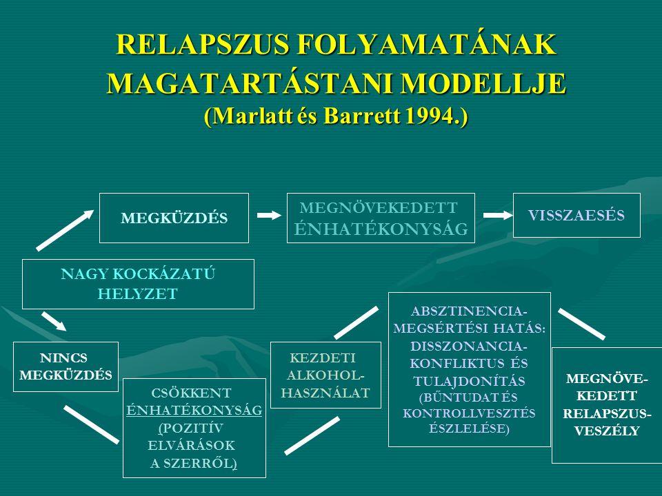 RELAPSZUS FOLYAMATÁNAK MAGATARTÁSTANI MODELLJE (Marlatt és Barrett 1994.) MEGKÜZDÉS MEGNÖVEKEDETT ÉNHATÉKONYSÁG VISSZAESÉS NAGY KOCKÁZATÚ HELYZET NINCS MEGKÜZDÉS CSÖKKENT ÉNHATÉKONYSÁG (POZITÍV ELVÁRÁSOK A SZERRŐL) KEZDETI ALKOHOL- HASZNÁLAT ABSZTINENCIA- MEGSÉRTÉSI HATÁS: DISSZONANCIA- KONFLIKTUS ÉS TULAJDONÍTÁS (BŰNTUDAT ÉS KONTROLLVESZTÉS ÉSZLELÉSE) MEGNÖVE- KEDETT RELAPSZUS- VESZÉLY