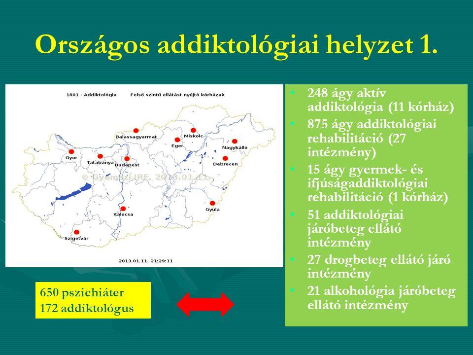 Országos addiktológiai helyzet 1. 248 ágy aktív addiktológia (11 kórház) 875 ágy addiktológiai rehabilitáció (27 intézmény) 15 ágy gyermek- és ifjúság