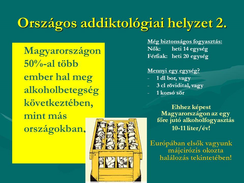 . Magyarországon 50%-al több ember hal meg alkoholbetegség következtében, mint más országokban. Országos addiktológiai helyzet 2. Még biztonságos fogy