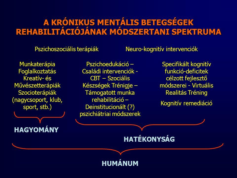 Munkaterápia Foglalkoztatás Kreatív- és Művészetterápiák Szocioterápiák (nagycsoport, klub, sport, stb.) Pszichoedukáció – Családi intervenciók - CBT – Szociális Készségek Trénigje – Támogatott munka rehabilitáció – Deinstitucionált ( ) pszichiátriai módszerek A KRÓNIKUS MENTÁLIS BETEGSÉGEK REHABILITÁCIÓJÁNAK MÓDSZERTANI SPEKTRUMA Specifikált kognitív funkció-deficitek célzott fejlesztő módszerei - Virtuális Realitás Tréning Kognitív remediáció HAGYOMÁNY HATÉKONYSÁG HUMÁNUM Pszichoszociális terápiák Neuro-kognitív intervenciók