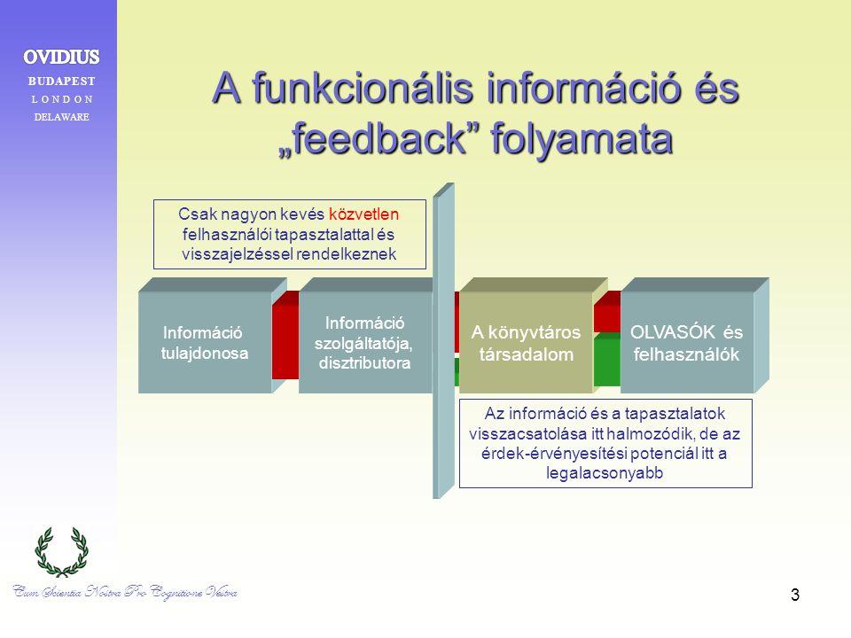 """3 A funkcionális információ és """"feedback folyamata Információ tulajdonosa Az információ és a tapasztalatok visszacsatolása itt halmozódik, de az érdek-érvényesítési potenciál itt a legalacsonyabb Csak nagyon kevés közvetlen felhasználói tapasztalattal és visszajelzéssel rendelkeznek Információ szolgáltatója, disztributora A könyvtáros társadalom OLVASÓK és felhasználók Cum Scientia Nostra Pro Cognitione Vestra"""