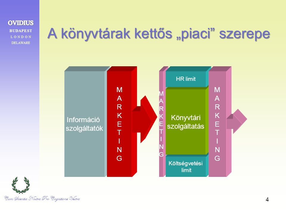 """4 A könyvtárak kettős """"piaci szerepe Információ szolgáltatók MARKETINGMARKETING MARKETINGMARKETING Költségvetési limit Könyvtári szolgáltatás HR limit MARKETINGMARKETING Cum Scientia Nostra Pro Cognitione Vestra"""