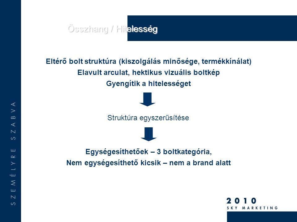 Összhang / Hitelesség Eltérő bolt struktúra (kiszolgálás minősége, termékkínálat) Elavult arculat, hektikus vizuális boltkép Gyengítik a hitelességet Egységesíthetőek – 3 boltkategória, Nem egységesíthető kicsik – nem a brand alatt Struktúra egyszerűsítése