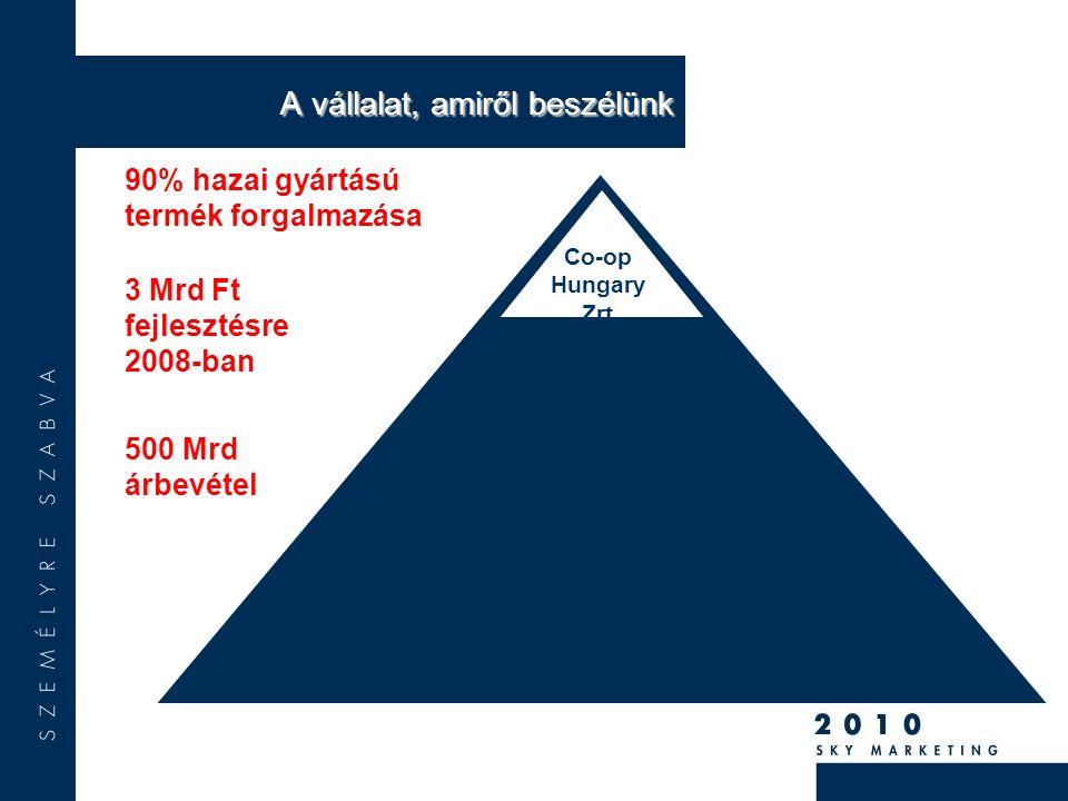 5 000 bolt 700 magyar vállalkozás3 500 település30 000 foglalkoztatott 1,5 millió vásárló naponta.