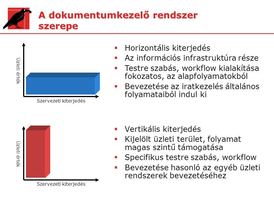 A dokumentumkezelő rendszer szerepe  Vertikális kiterjedés  Kijelölt üzleti terület, folyamat magas szintű támogatása  Specifikus testre szabás, wo