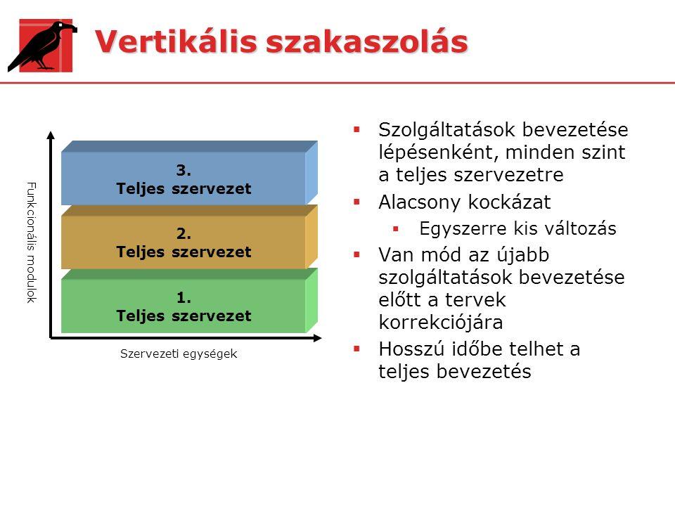 Vertikális szakaszolás  Szolgáltatások bevezetése lépésenként, minden szint a teljes szervezetre  Alacsony kockázat  Egyszerre kis változás  Van m
