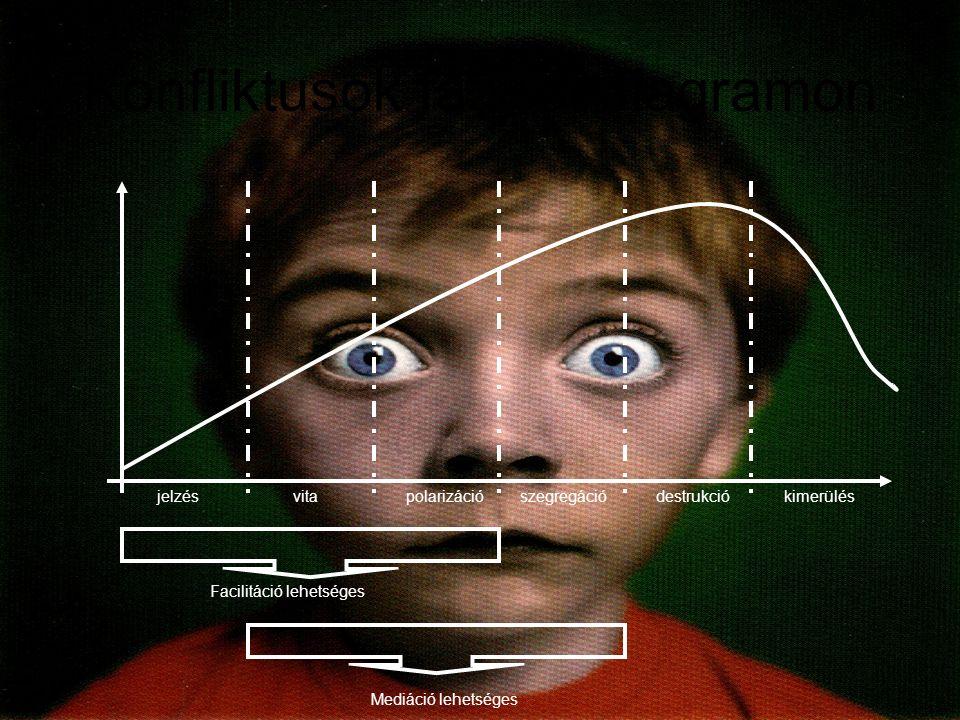 Konfliktusok fázisai diagramon Facilitáció lehetséges Mediáció lehetséges jelzésvitapolarizációszegregációdestrukciókimerülés