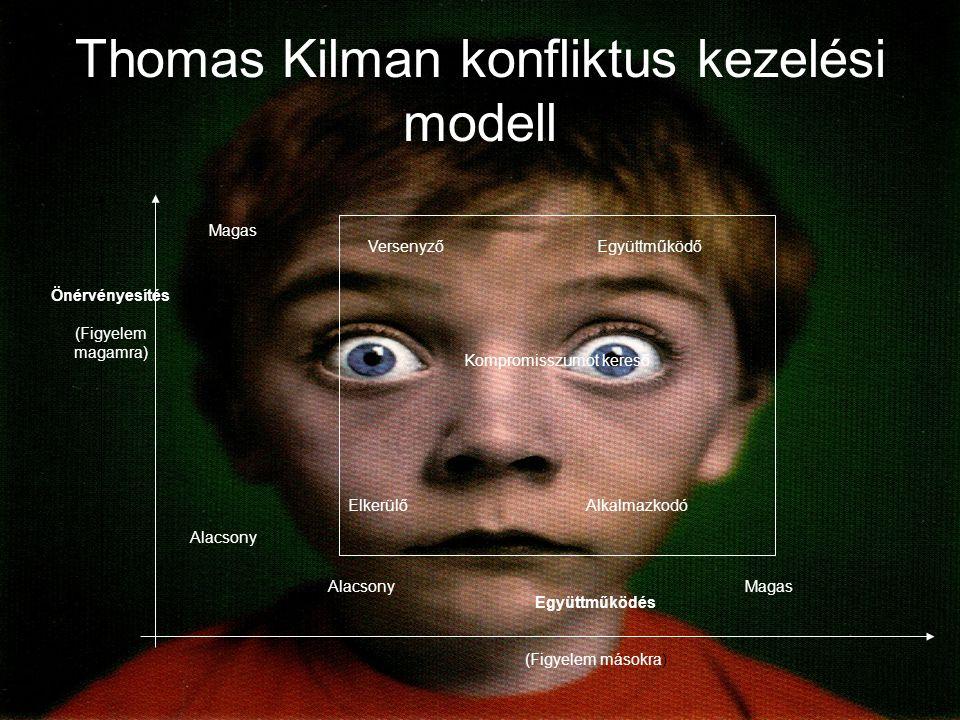 Thomas Kilman konfliktus kezelési modell Önérvényesítés (Figyelem magamra) Együttműködés (Figyelem másokra) Magas Alacsony Magas VersenyzőEgyüttműködő Kompromisszumot kereső ElkerülőAlkalmazkodó
