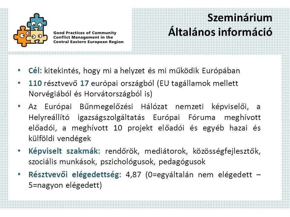 Szeminárium Általános információ Cél: kitekintés, hogy mi a helyzet és mi működik Európában 110 résztvevő 17 európai országból (EU tagállamok mellett Norvégiából és Horvátországból is) Az Európai Bűnmegelőzési Hálózat nemzeti képviselői, a Helyreállító igazságszolgáltatás Európai Fóruma meghívott előadói, a meghívott 10 projekt előadói és egyéb hazai és külföldi vendégek Képviselt szakmák: rendőrök, mediátorok, közösségfejlesztők, szociális munkások, pszichológusok, pedagógusok Résztvevői elégedettség: 4,87 (0=egyáltalán nem elégedett – 5=nagyon elégedett)