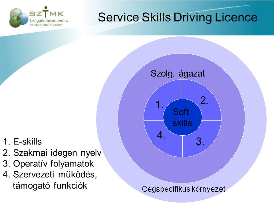 Service Skills Driving Licence Soft skills 1.E-skills 2.Szakmai idegen nyelv 3.Operatív folyamatok 4.Szervezeti működés, támogató funkciók 1. 2. 3. 4.