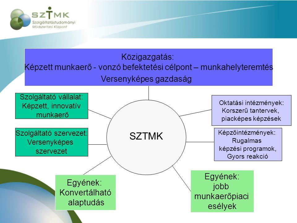 Szolgáltató vállalat: Képzett, innovatív munkaerő Szolgáltató szervezet: Versenyképes szervezet SZTMK Oktatási intézmények: Korszerű tantervek, piacké