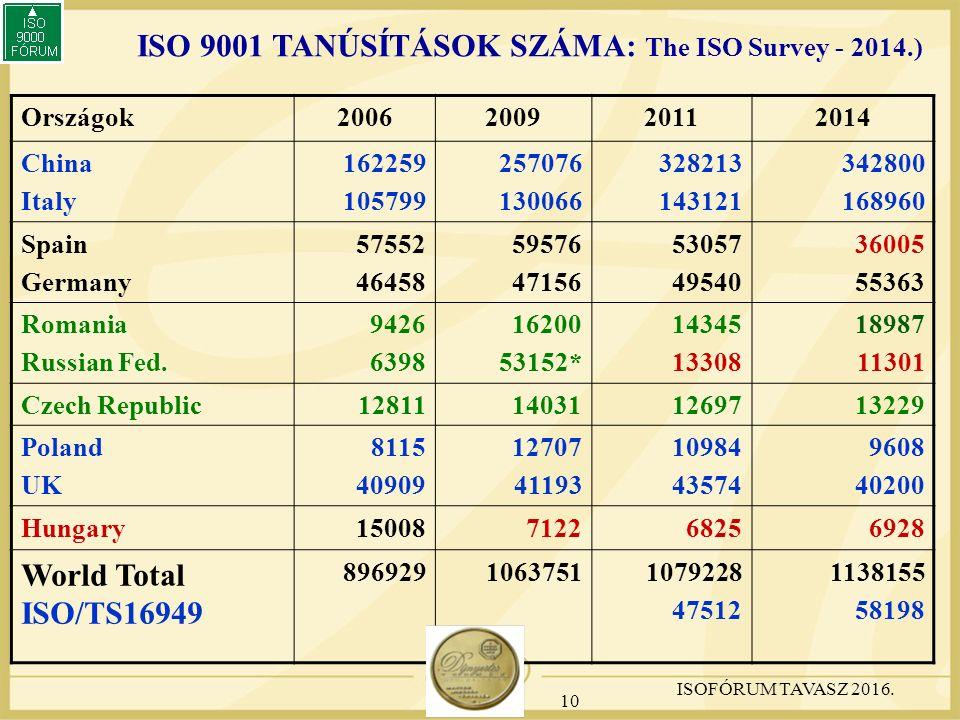 ISO 9001 TANÚSÍTÁSOK SZÁMA: The ISO Survey - 2014.) Országok2006200920112014 China Italy 162259 105799 257076 130066 328213 143121 342800 168960 Spain Germany 57552 46458 59576 47156 53057 49540 36005 55363 Romania Russian Fed.