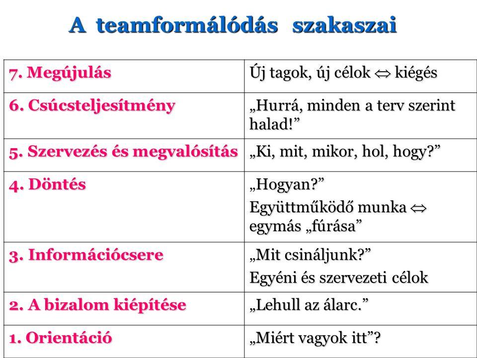 A teamformálódás szakaszai 7. Megújulás Új tagok, új célok  kiégés 6.