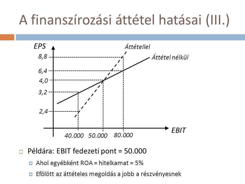 A finanszírozási áttétel hatásai (III.)  Példára: EBIT fedezeti pont = 50.000  Ahol egyébként ROA = hitelkamat = 5%  Efölött az áttételes megoldás a jobb a részvényesnek EBIT EPS 8,8 6,4 3,2 2,4 4,0 40.00050.000 80.000 Áttétel nélkül Áttétellel