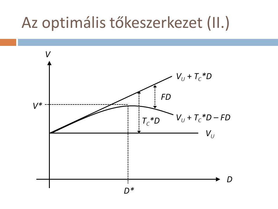 Az optimális tőkeszerkezet (II.) D V D* V* VUVU V U + T C *D V U + T C *D – FD FD T C *D