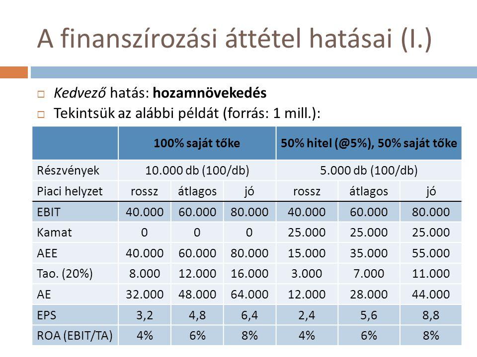 A finanszírozási áttétel hatásai (I.)  Kedvező hatás: hozamnövekedés  Tekintsük az alábbi példát (forrás: 1 mill.): 100% saját tőke50% hitel (@5%), 50% saját tőke Részvények10.000 db (100/db)5.000 db (100/db) Piaci helyzetrosszátlagosjórosszátlagosjó EBIT40.00060.00080.00040.00060.00080.000 Kamat00025.000 AEE40.00060.00080.00015.00035.00055.000 Tao.