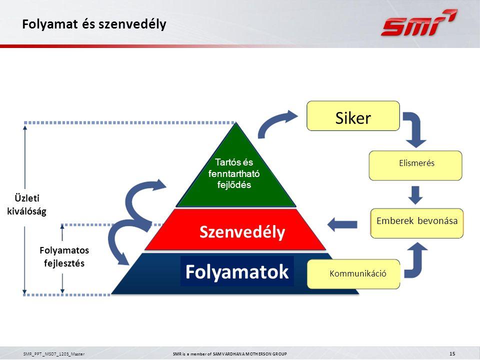 SMR_PPT _MSO7_1203_Master SMR is a member of SAMVARDHANA MOTHERSON GROUP 15 Folyamat és szenvedély Folyamatos fejlesztés Folyamatok Szenvedély Kommuni