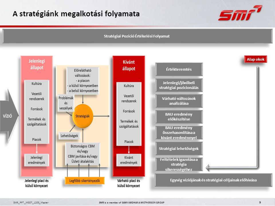 SMR_PPT _MSO7_1203_Master SMR is a member of SAMVARDHANA MOTHERSON GROUP 9 A stratégiánk megalkotási folyamata Alap okok Értékteremtés Jelenlegi/jövőb
