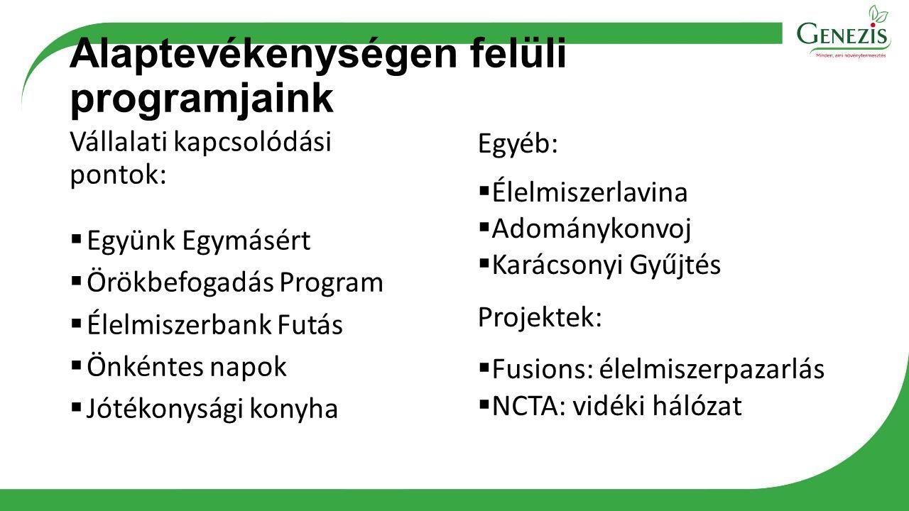 Alaptevékenységen felüli programjaink Vállalati kapcsolódási pontok:  Együnk Egymásért  Örökbefogadás Program  Élelmiszerbank Futás  Önkéntes napo