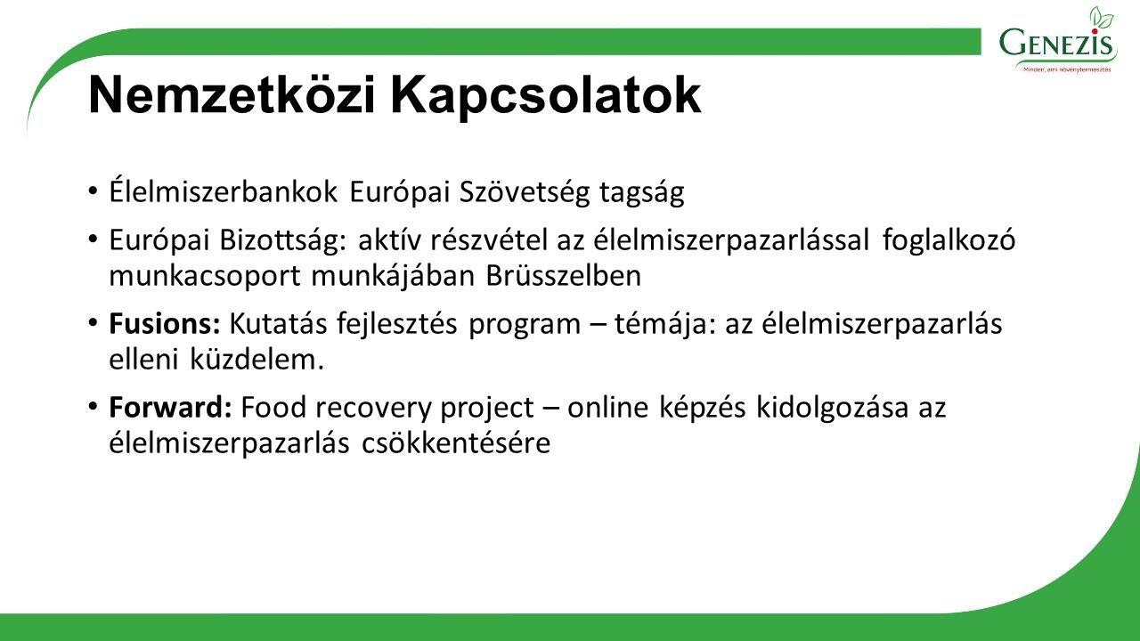 Nemzetközi Kapcsolatok Élelmiszerbankok Európai Szövetség tagság Európai Bizottság: aktív részvétel az élelmiszerpazarlással foglalkozó munkacsoport munkájában Brüsszelben Fusions: Kutatás fejlesztés program – témája: az élelmiszerpazarlás elleni küzdelem.