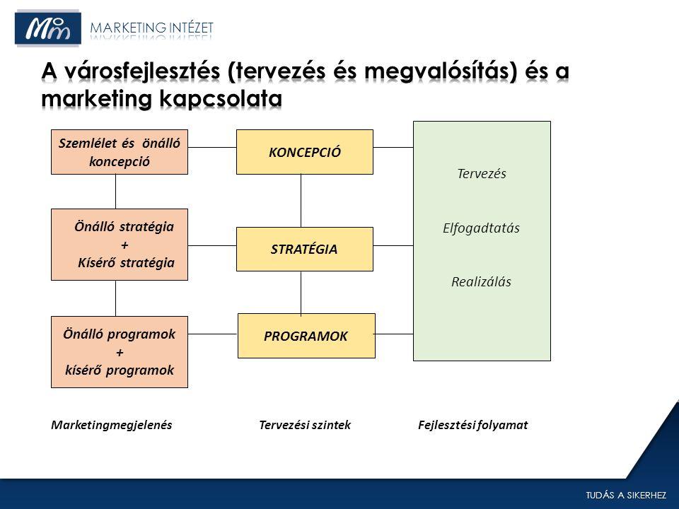 TUDÁS A SIKERHEZ Szemlélet és önálló koncepció Önálló stratégia + Kísérő stratégia Önálló programok + kísérő programok PROGRAMOK STRATÉGIA KONCEPCIÓ Tervezés Elfogadtatás Realizálás MarketingmegjelenésFejlesztési folyamatTervezési szintek